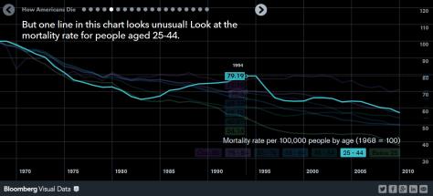 Bloomberg_data_viz