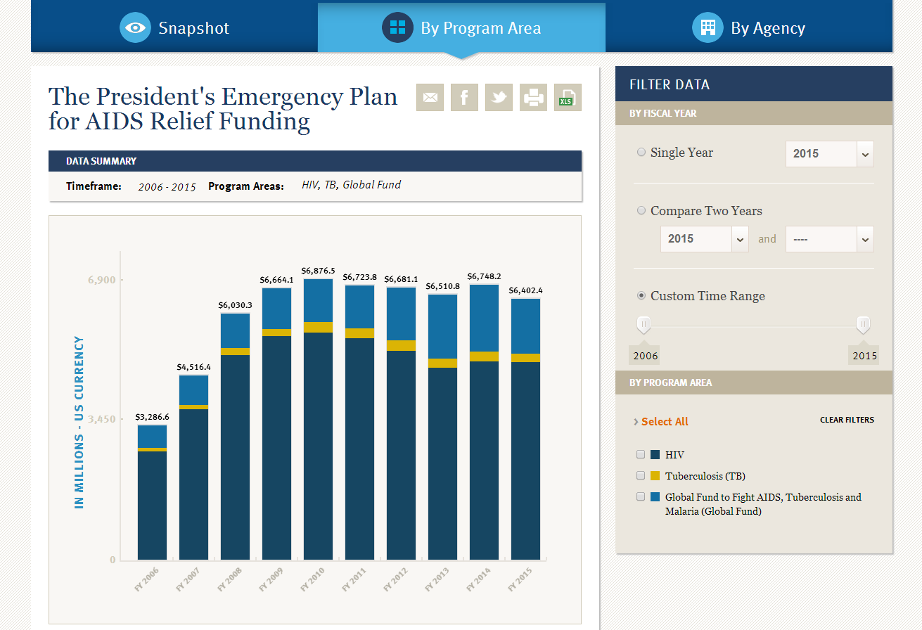 kaiser family foundation launches new interactive budget data