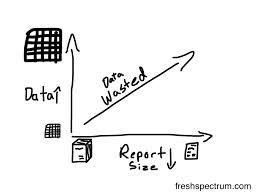 datawasted